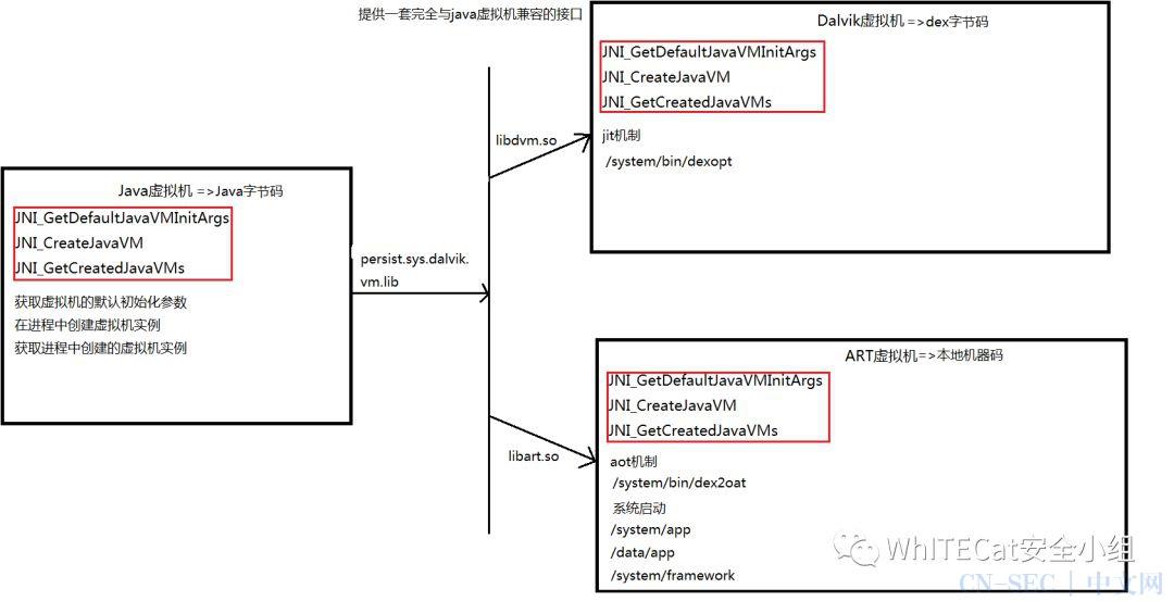 移动安全(二) APK打包流程及签名安全机制初探