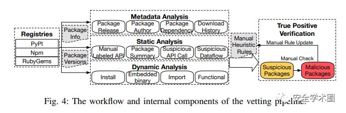 开源包托管服务存在的供应链安全问题
