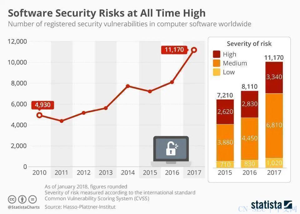 2021年值得关注的10大网络安全工具