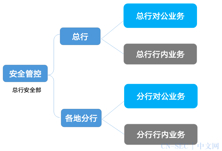 云原生安全实战   银行如何基于 IPv6 完成 CDN 内置安全能力建设