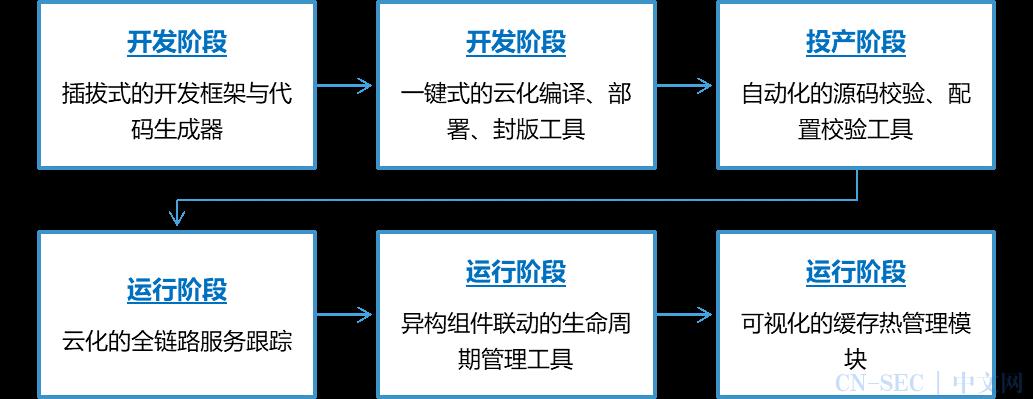 民生银行数据中台的云原生技术应用实践
