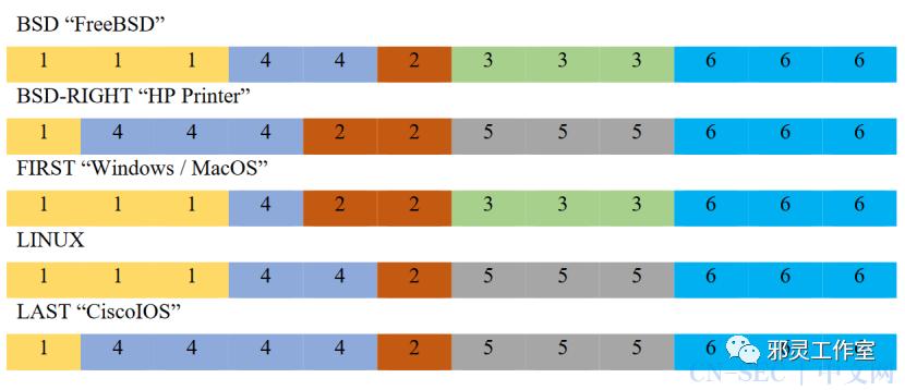 IP数据包分片重叠部分的重组问题