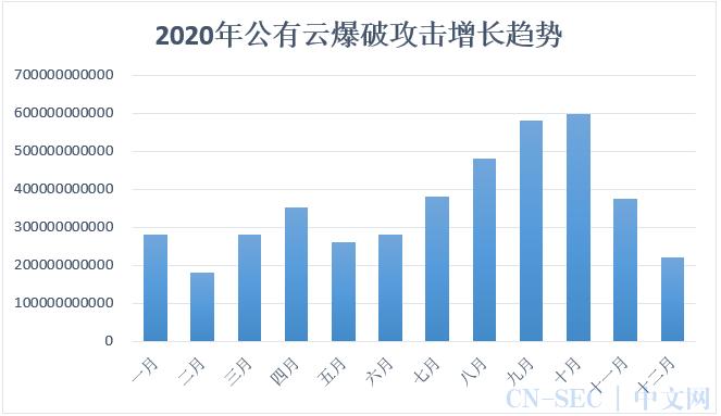 腾讯安全发布《2020年公有云安全报告》,重点剖析8大主流安全风险