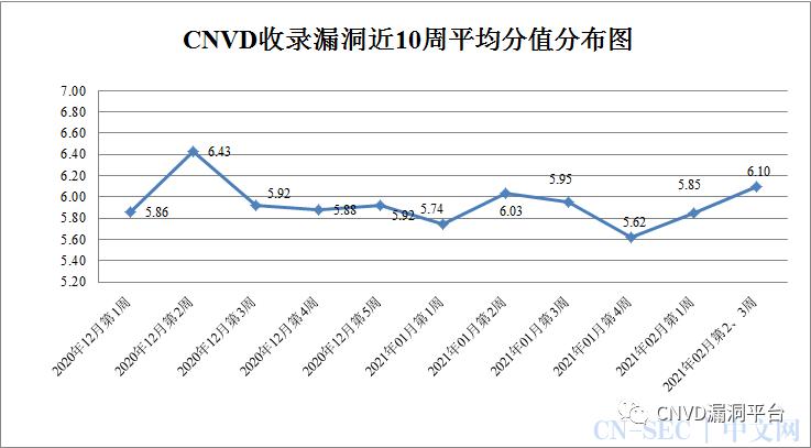 CNVD漏洞周报2021年第6、7期