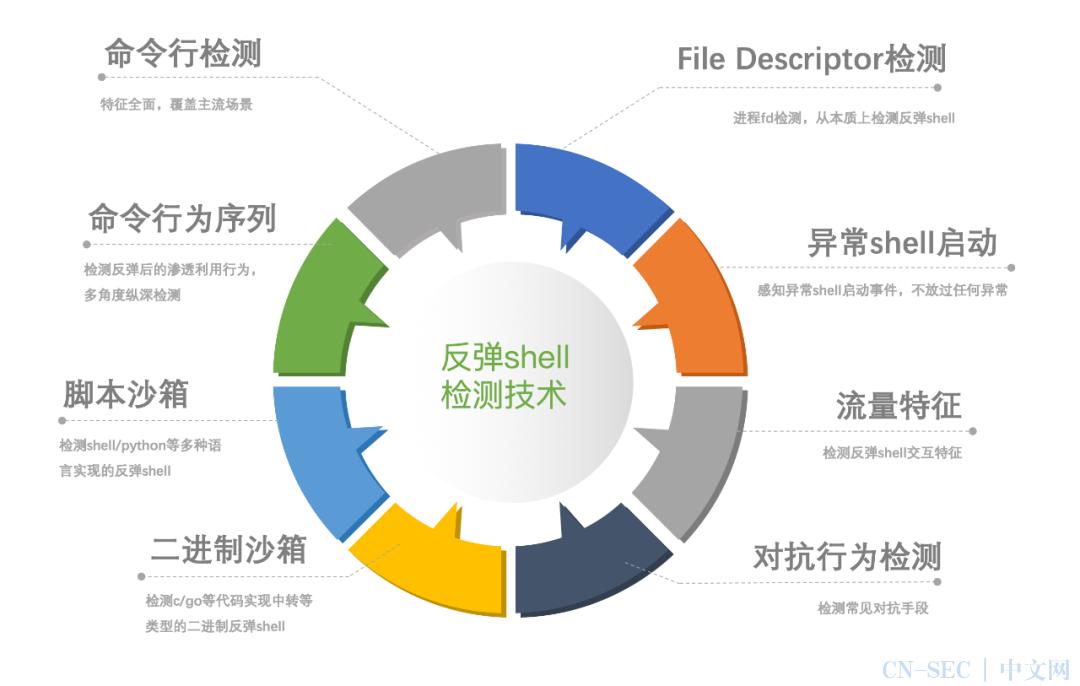 云上反弹shell多维检测技术