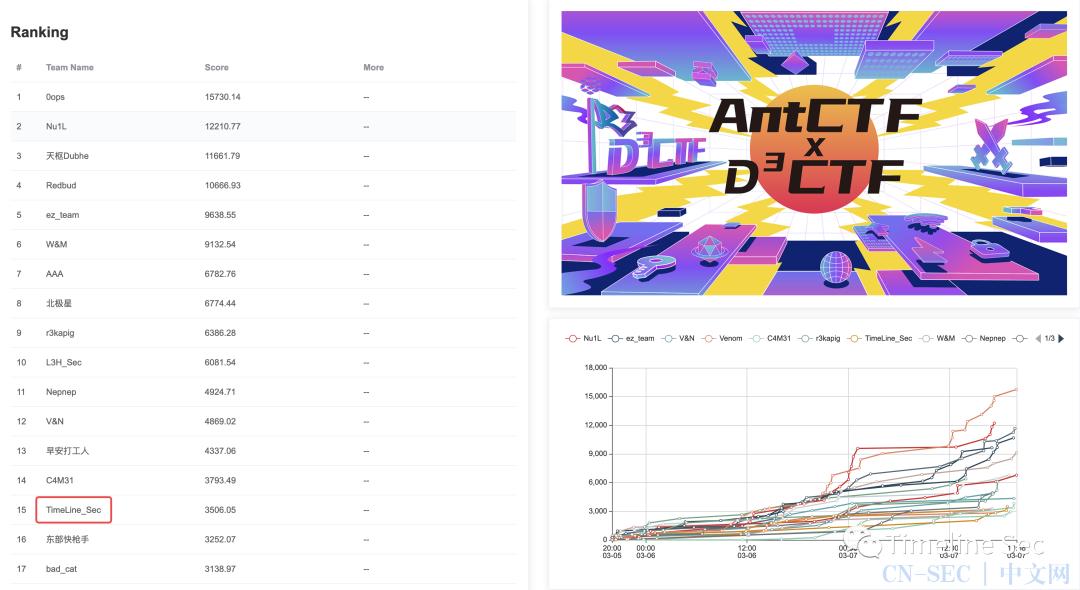 AntCTFxD^3CTF2021 部分WriteUp