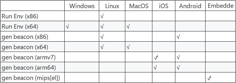 Cobalt Strike使用Cross C2上线Linux