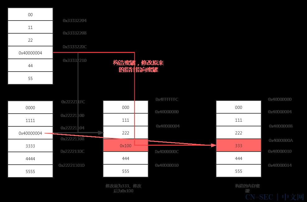 揭秘手游外挂:基于内存蜜罐的内存修改挂分析技术