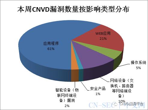 CNVD漏洞周报2021年第11期