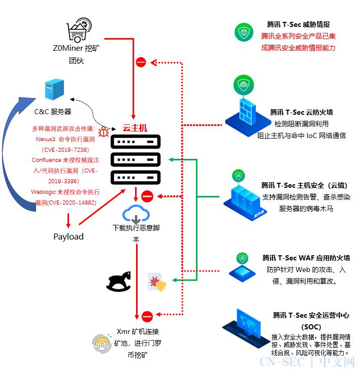 腾讯云原生安全产品成功防御z0miner挖矿团伙利用多种漏洞对云主机的攻击