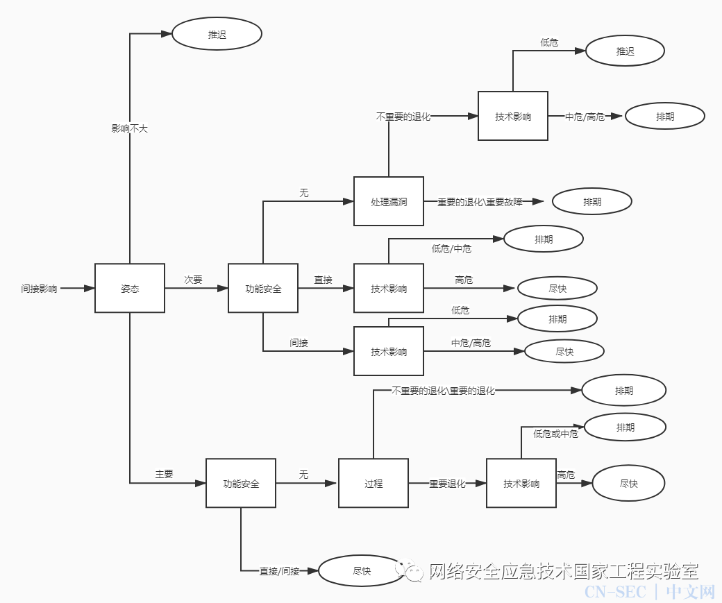 基于决策树的工业控制系统漏洞补丁应用方法