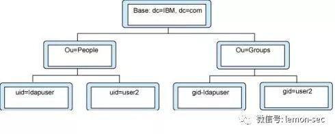LDAP概念和原理