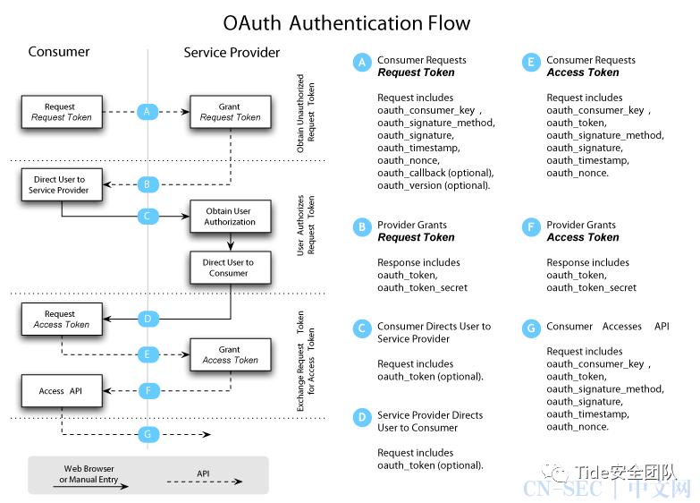 白话OAuth2.0