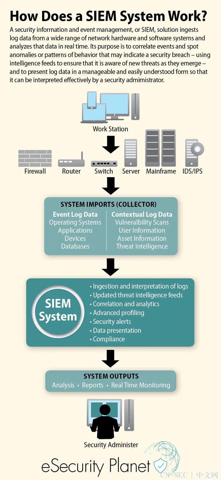 技术干货   企业信息安全建设实践之路(八)