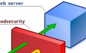 nginx 第三方模块 modsecurity安装使用