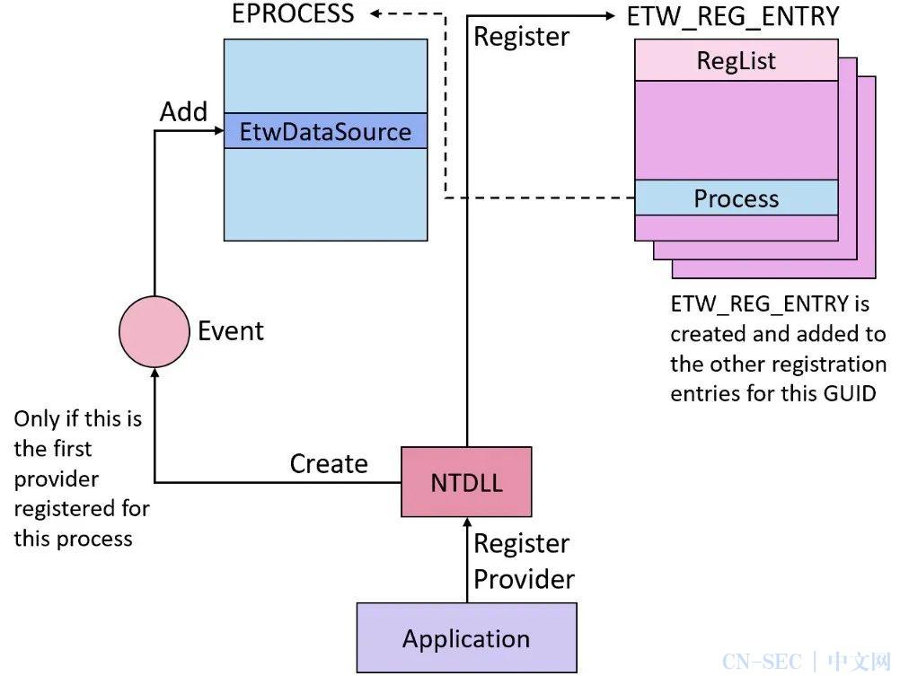 深入分析ETW机制中的信息泄露漏洞