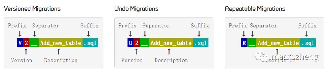 数据库迁移搞炸了!没用这款开源神器的锅?