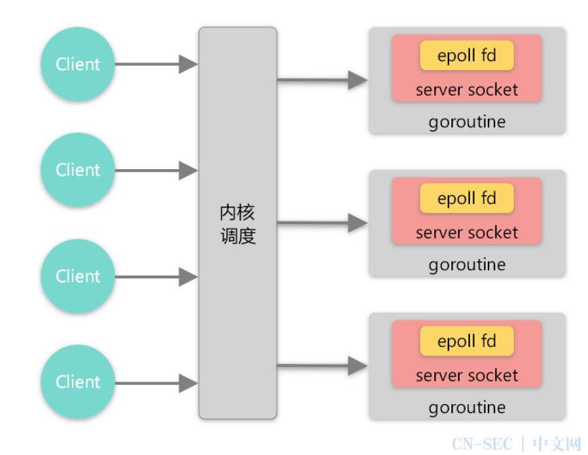 如何在Go中实现百万级UDP通信