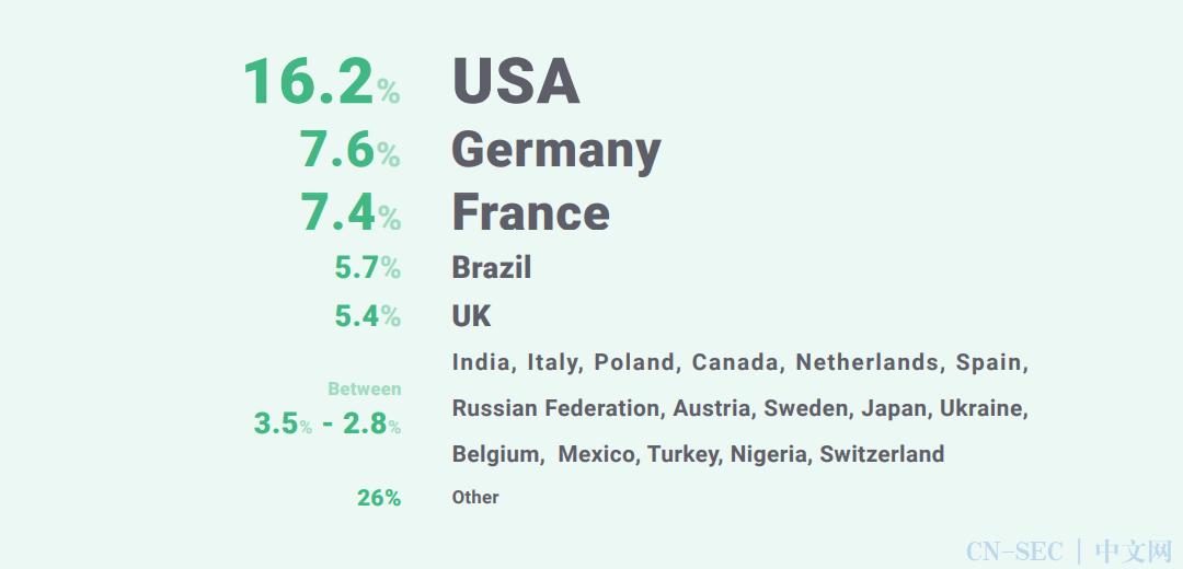 Vue.js 2021最新报告:流行度逐渐上升、小型组织最爱