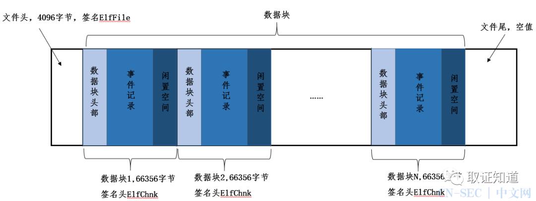 【Windows日志】结构解析