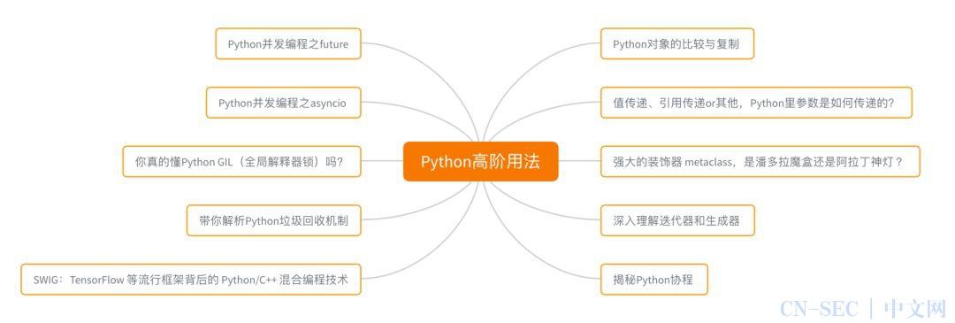 这是可以让你起飞的 Python 核心技术