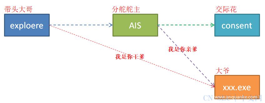 【技术分享】明查OS实现UAC验证全流程—三个进程间的情爱[1]