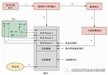 漏洞利用检测的杀器——控制流完整性检测(CFI)