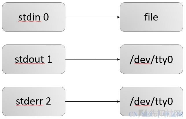 Linux反弹shell:文件描述符与重定向