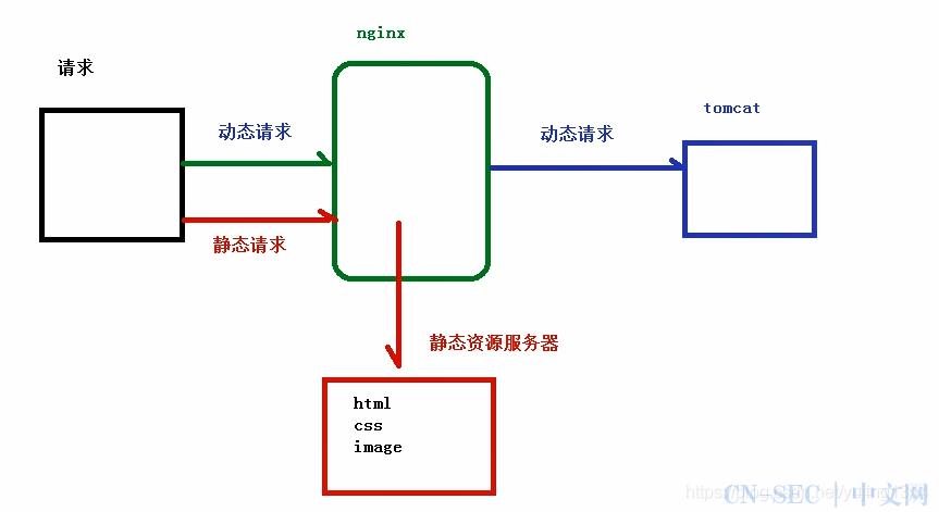神器 nginx 的学习手册(建议收藏)
