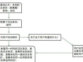 日志管理与分析(六)--日志的审核与响应