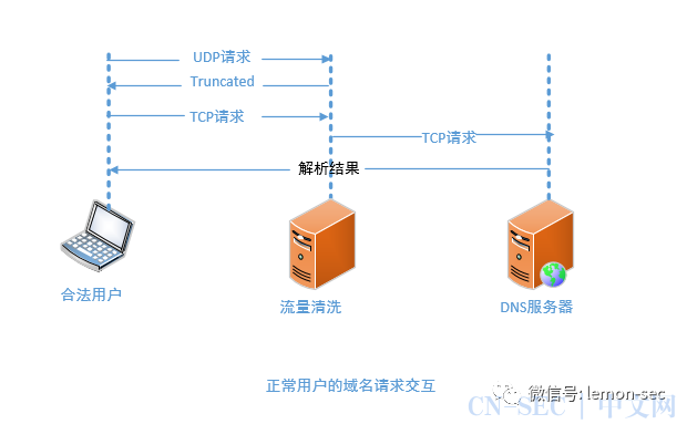 DDOS攻击的治理和缓解