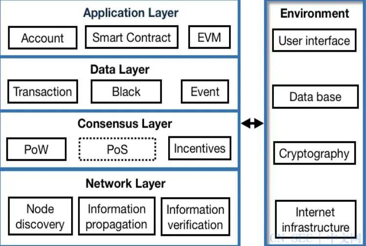 详解DeFi协议智能合约漏洞:4大分类与38种情况