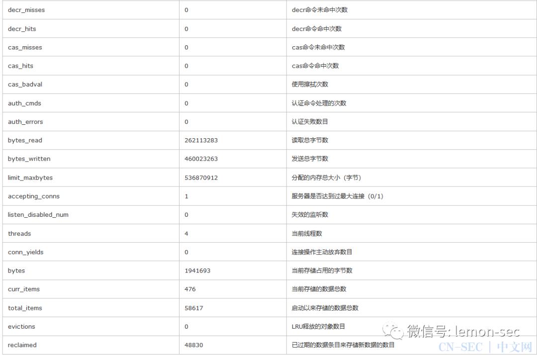 Memcache未授权访问漏洞利用及修复