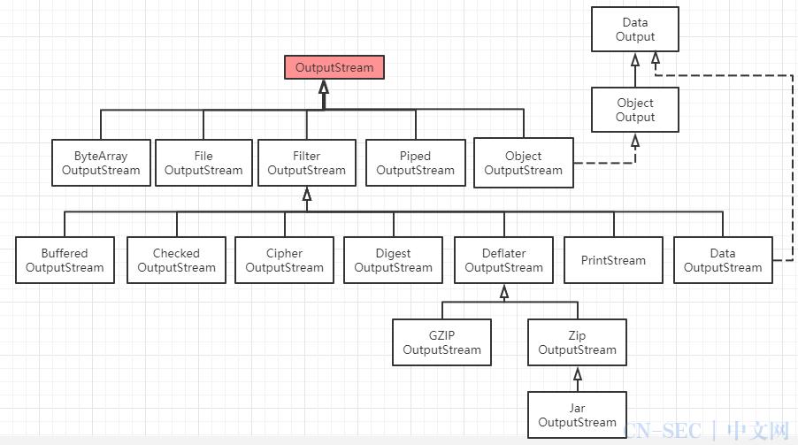 Java 字节流和字符流,是时候总结一下 IO 流了