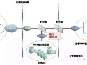 ModSecurity 生产级WAF部署优化  [一]