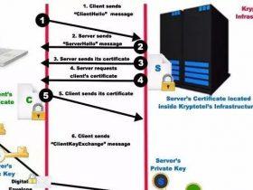 深入理解https通信加密过程