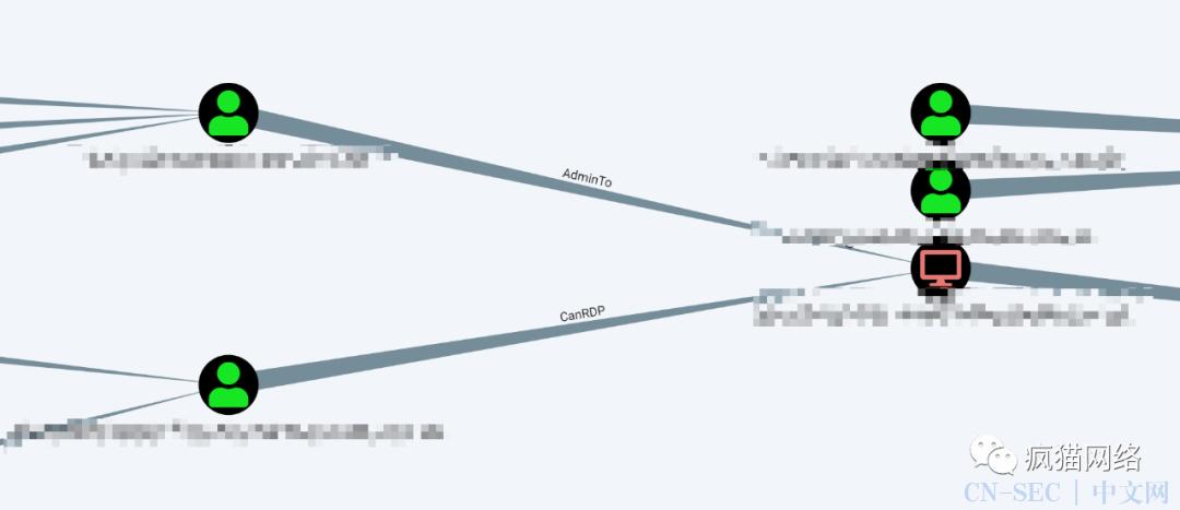 域渗透分析工具BloodHound分析域中的攻击路径