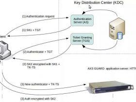 理解windows安全认证机制 [ntlm & Kerberos]