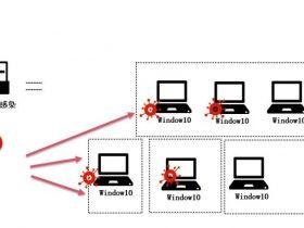 SMBv3远程代码执行漏洞(CVE-2020-0796)