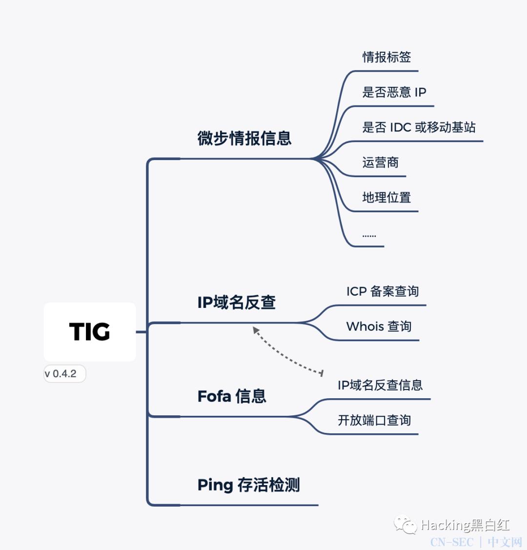 蓝队神器 基于微步情报API的威胁情报收集溯源工具 TIG