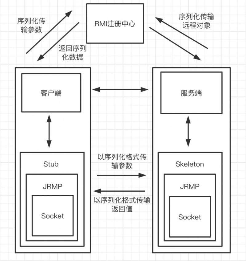 JAVA RMI反序列化知识详解