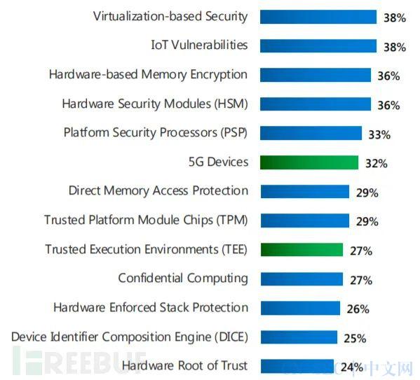 83%的企业曾遭受固件攻击,仅29%分配了固件防护预算