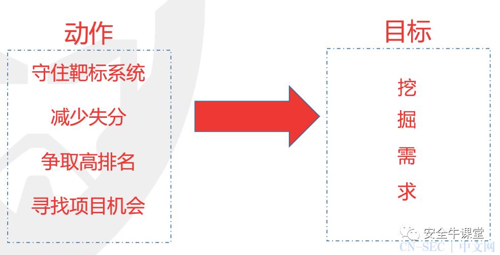 网络攻防演练之蓝队(防守方)
