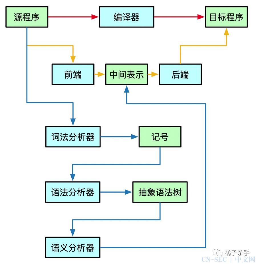 编译原理(一):词法分析