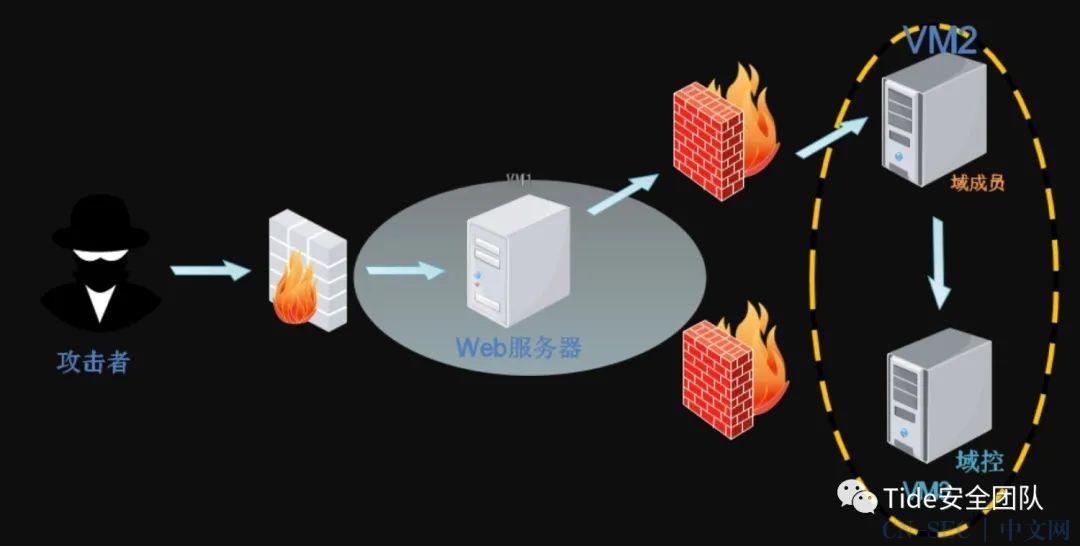 萌新web的内网实践