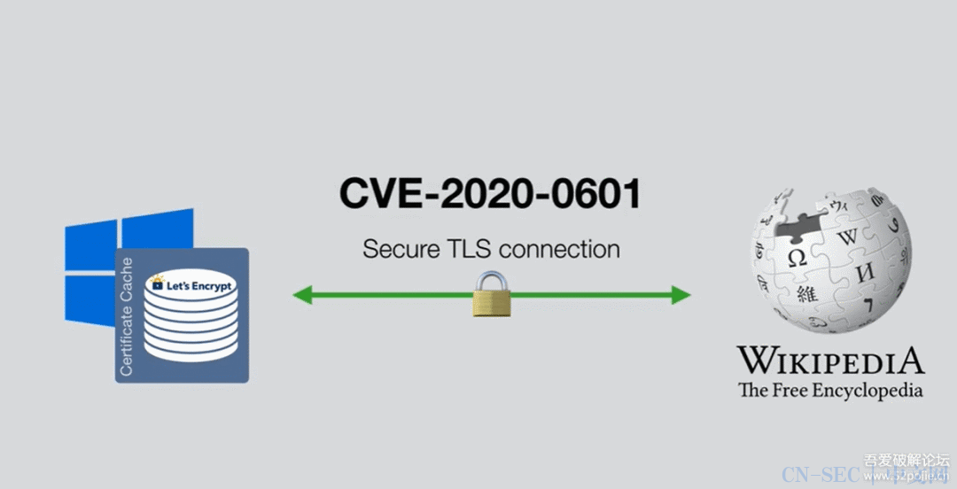 【漏洞分析】CVE-2020-0601分析