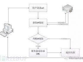 SSRF漏洞中绕过IP限制的几种方法总结