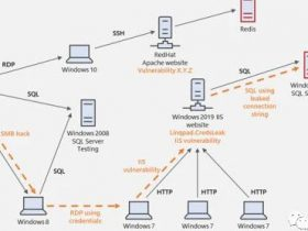 微软开源人工智能攻防演练工具Cyber BattleSim