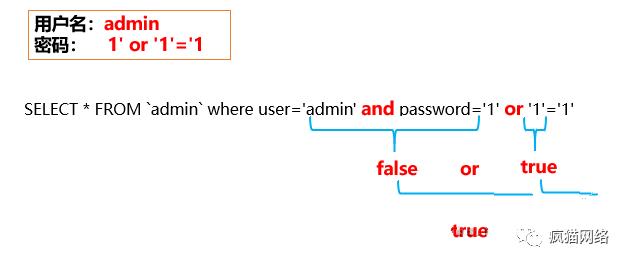 dvwa万能密码的问题解决
