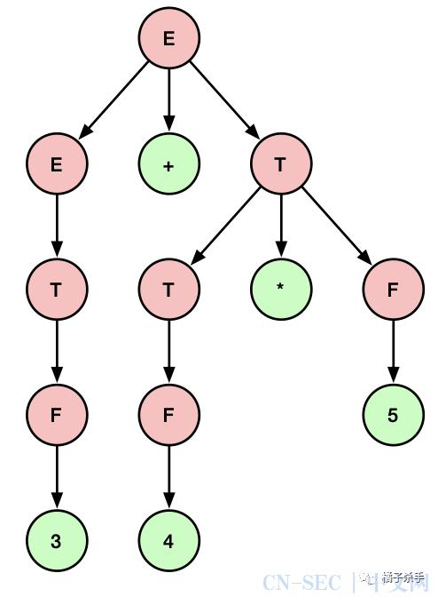 编译原理(二):语法分析之自顶向下分析算法